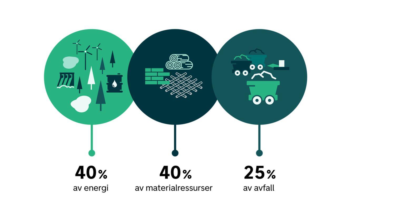 Illustrasjon som viser at bygninger står for 40 prosent av energiforbruket, forbruker 40 prosent av materialressursene og produserer 25 prosent av avfallet i Norge.